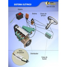 Banner de Mecânica – O Sistema Elétrico